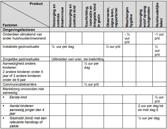 Omgevingsfactoren indicatieprotocol